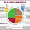 EL PLATO SALUDABLE HARVARD
