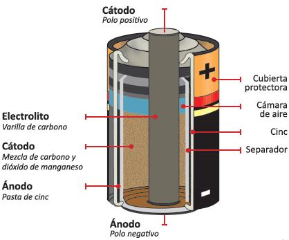 Resultado de imagen para interior de una pila alcalina