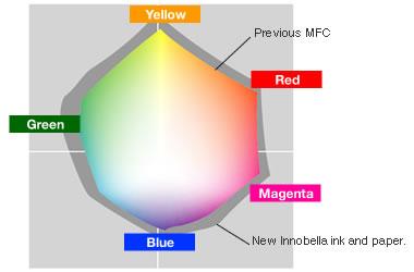 Innobella reproduccion del color de su tinta de coloranate dye o a base de agua