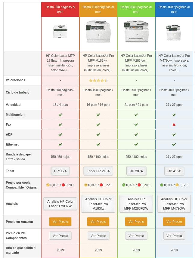 impresoras láser multifunción de HP según su ciclo